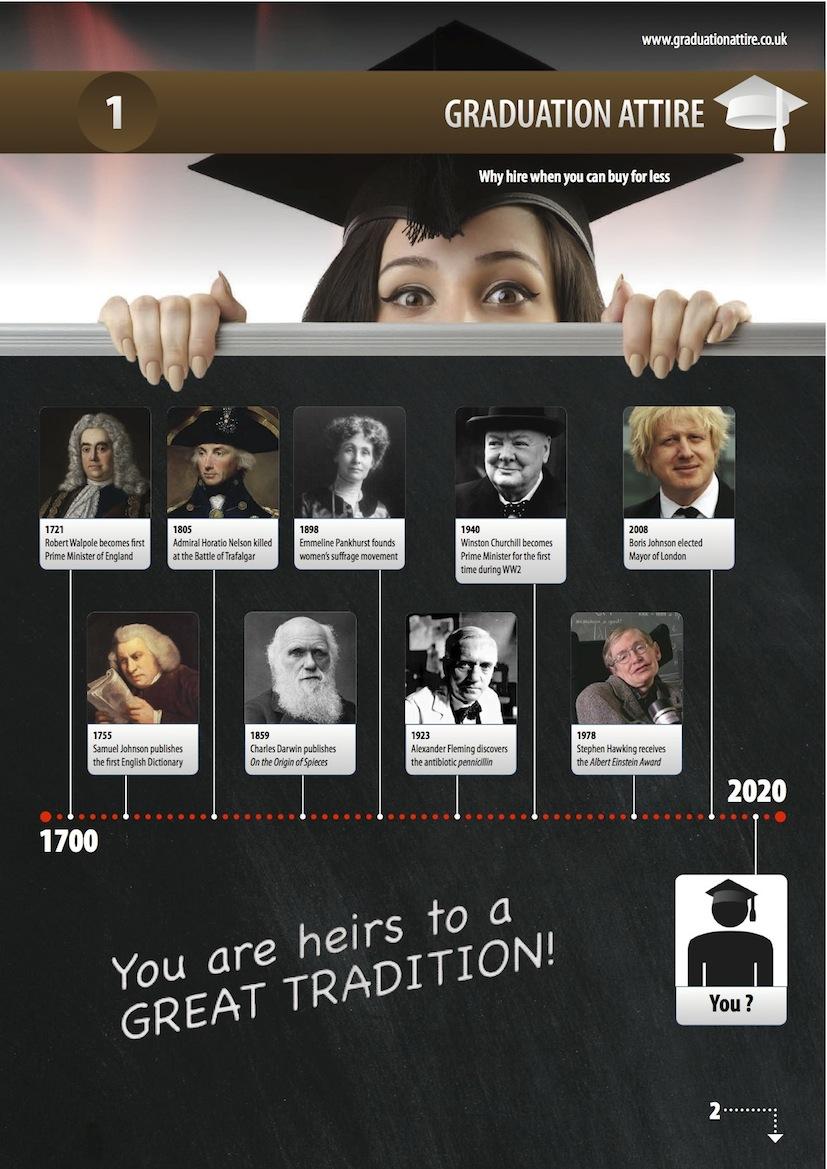 Timeline of Famous graduates